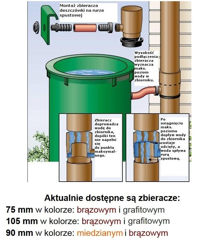 zbieracz wody deszczowej łapacz wody deszczowej